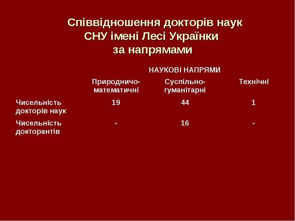 Співвідношення докторів наук СНУ імені Лесі Українки за напрямами