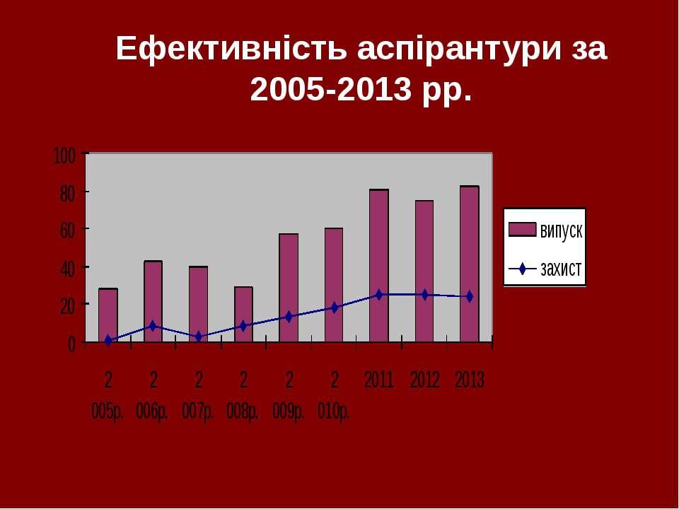 Ефективність аспірантури за 2005-2013 рр.