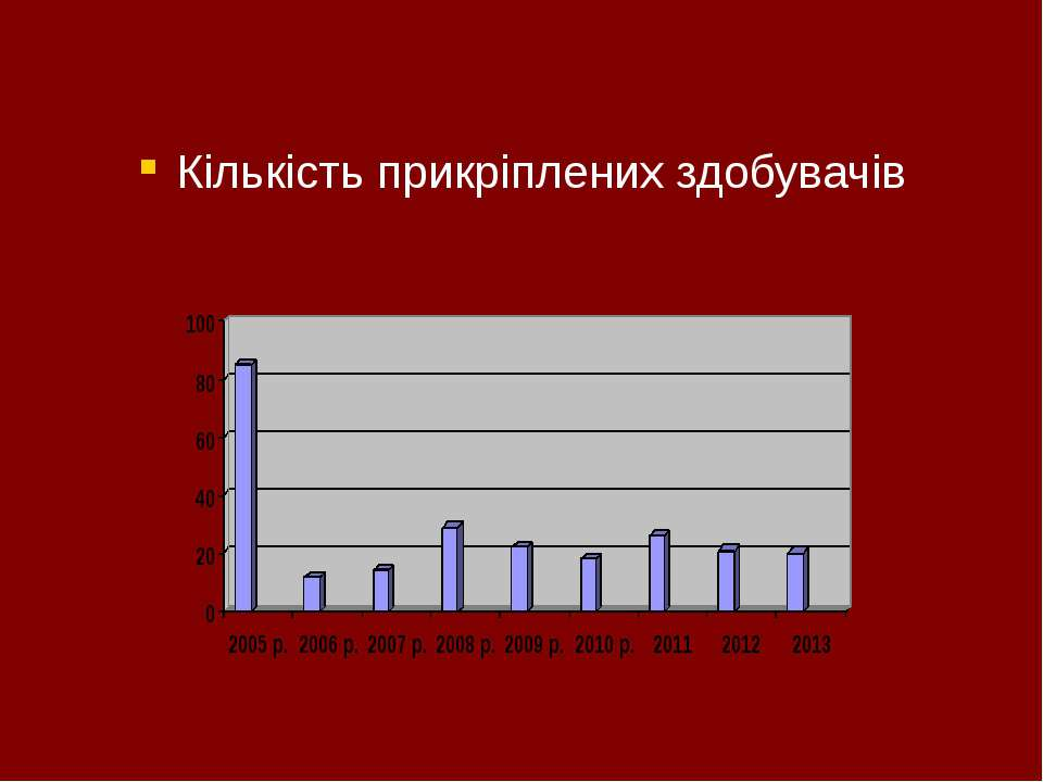 Кількість прикріплених здобувачів