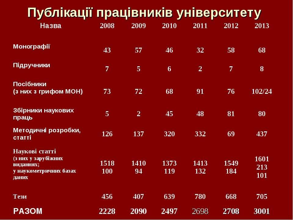 Публікації працівників університету Назва 2008 2009 2010 2011 2012 2013 Моног...