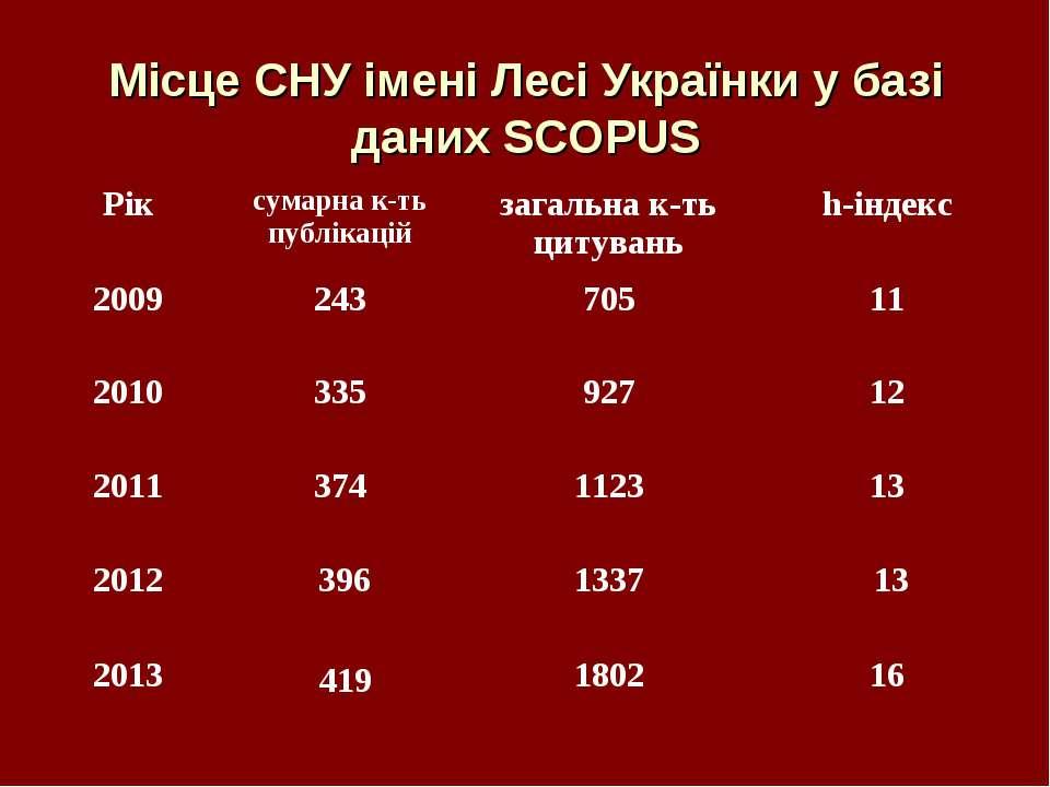 Місце СНУ імені Лесі Українки у базі даних SCOPUS Рік сумарна к-ть публікацій...