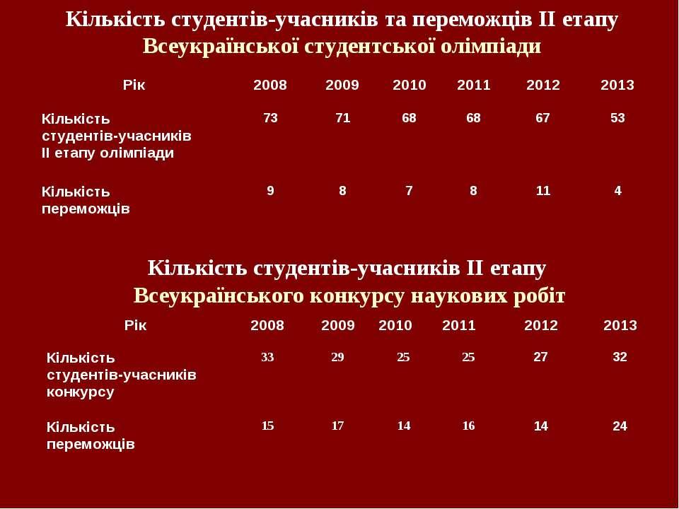 Кількість студентів-учасників та переможців ІІ етапу Всеукраїнської студентсь...