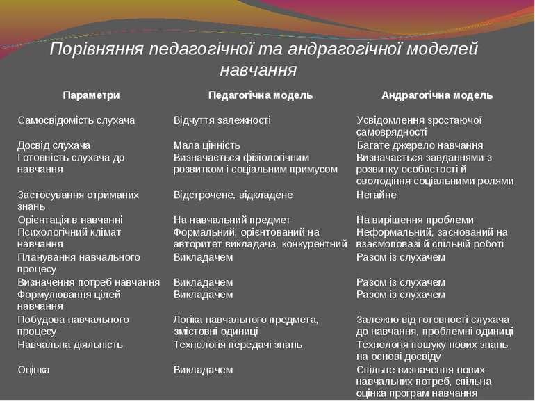 Порівняння педагогічної та андрагогічної моделей навчання Параметри Педагогіч...