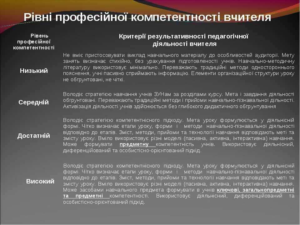 Рівні професійної компетентності вчителя Рівень професійної компетентності Кр...