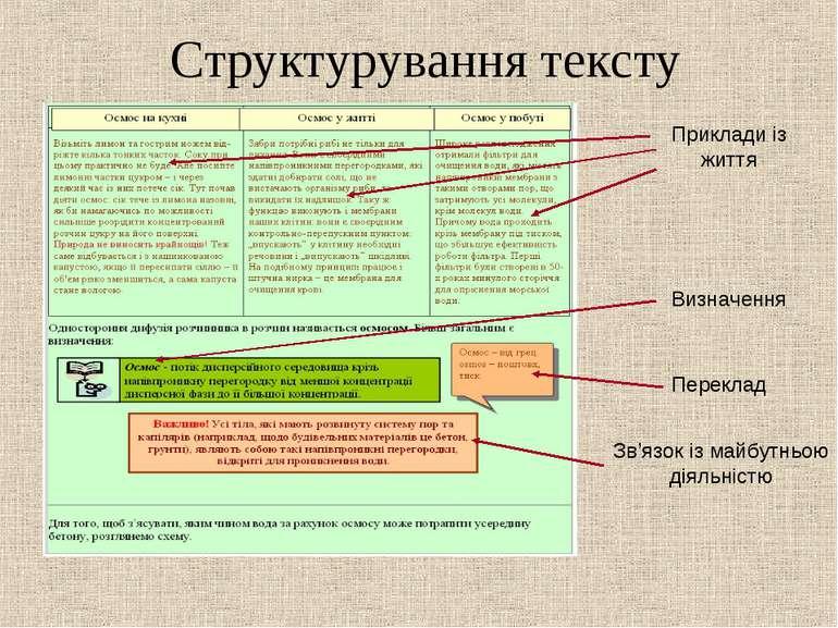 Структурування тексту Переклад Приклади із життя Зв'язок із майбутньою діяльн...