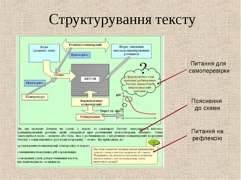 Структурування тексту Питання для самоперевірки Пояснення до схеми Питання на...
