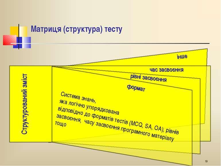 * Структурований зміст Матриця (структура) тесту