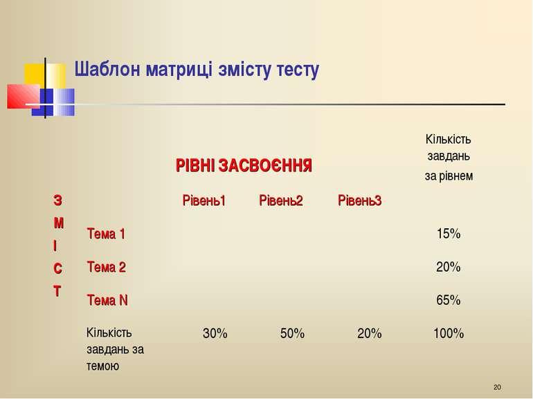 * Шаблон матриці змісту тесту РІВНІ ЗАСВОЄННЯ Кількість завдань за рівнем З М...