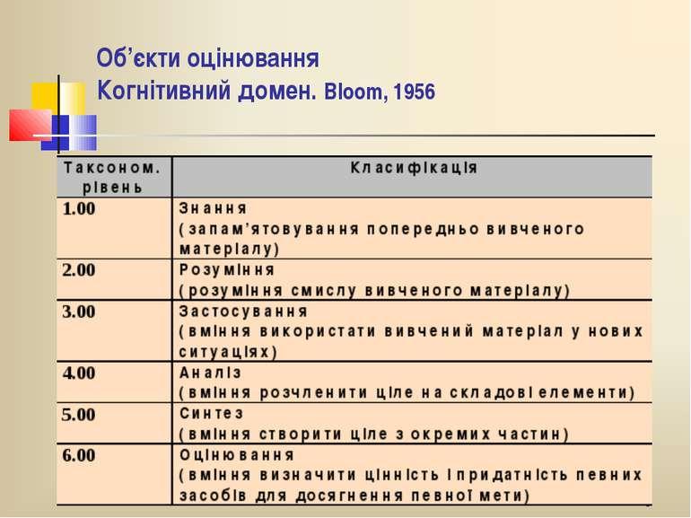 * Об'єкти оцінювання Когнітивний домен. Вlооm, 1956