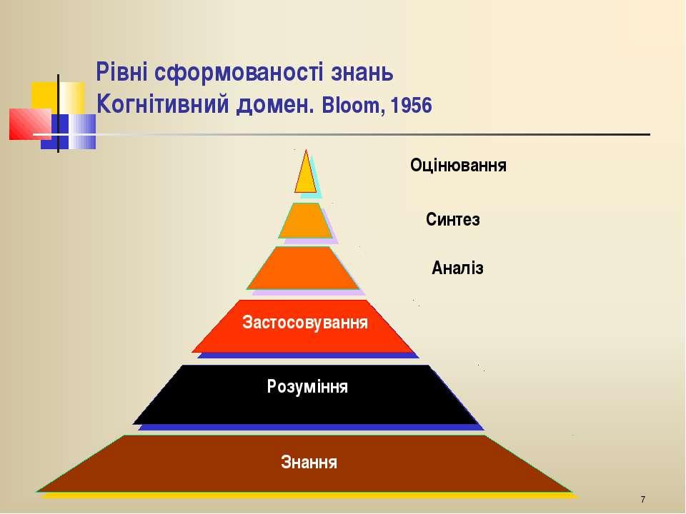 * Рівні сформованості знань Когнітивний домен. Вlооm, 1956 Знання Розуміння З...