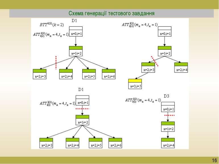 Схема генерації тестового завдання 16