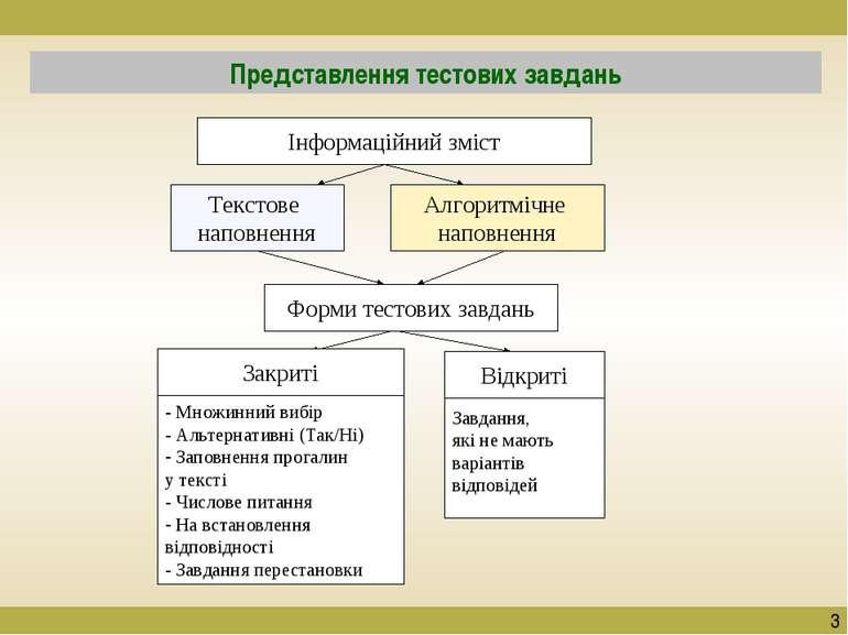 Представлення тестових завдань 3 Інформаційний зміст Форми тестових завдань Т...