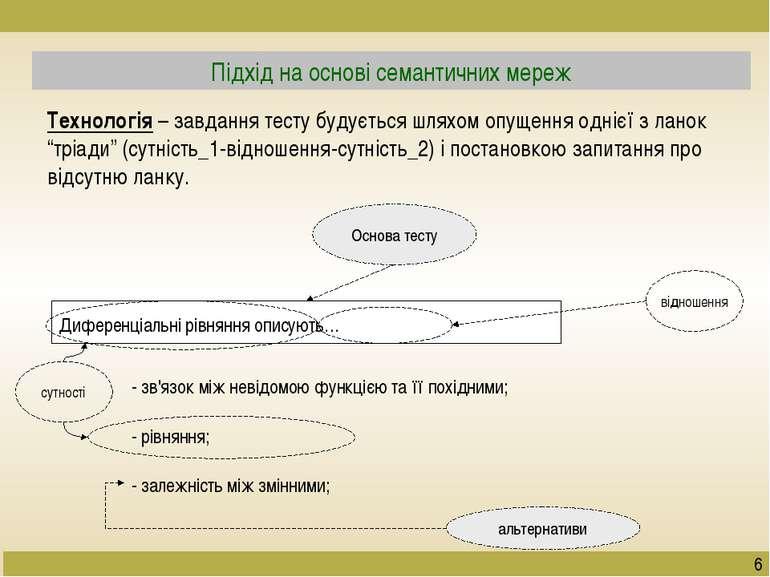 Підхід на основі семантичних мереж Технологія – завдання тесту будується шлях...