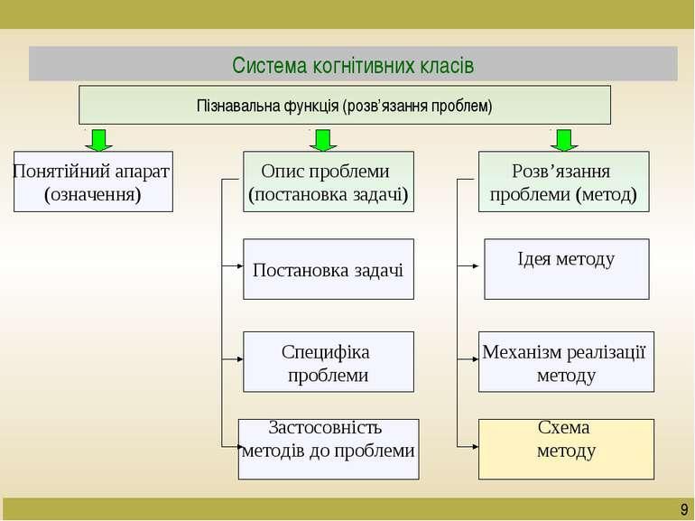 Система когнітивних класів Пізнавальна функція (розв'язання проблем) Понятійн...