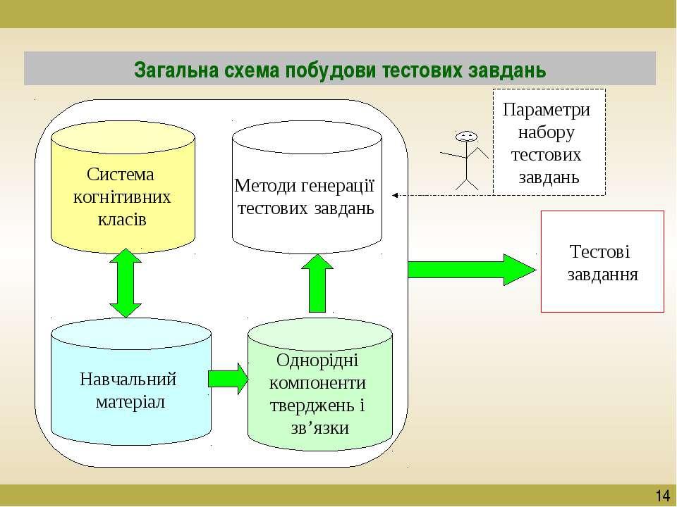 Загальна схема побудови тестових завдань Однорідні компоненти тверджень і зв'...