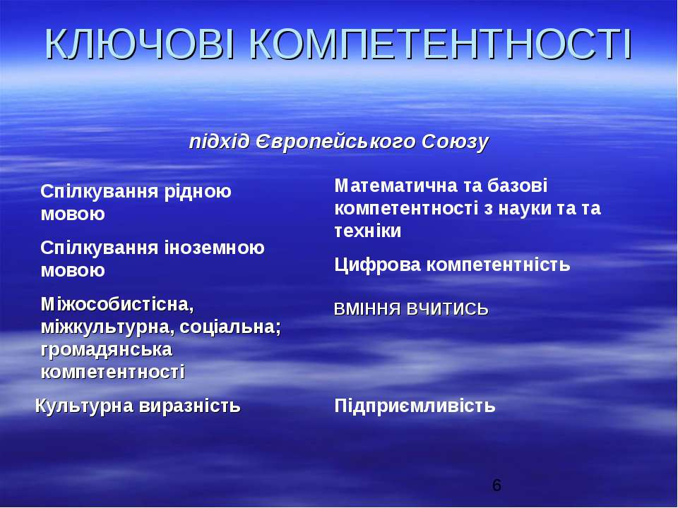 КЛЮЧОВІ КОМПЕТЕНТНОСТІ підхід Європейського Союзу Спілкування рідною мовою Сп...