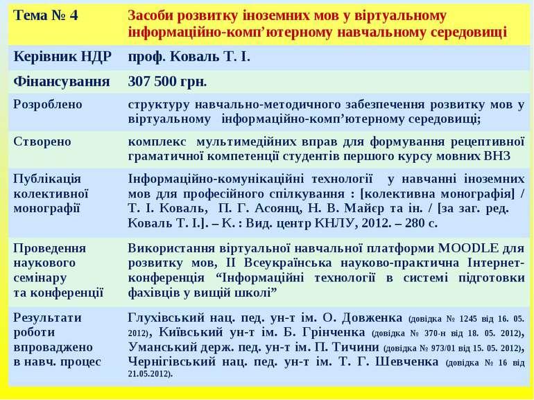 Тема № 4 Засоби розвитку іноземних мов у віртуальному інформаційно-комп'ютерн...