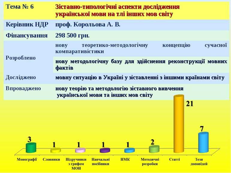 Тема № 6 Зіставно-типологічні аспекти дослідження української мови на тлі інш...