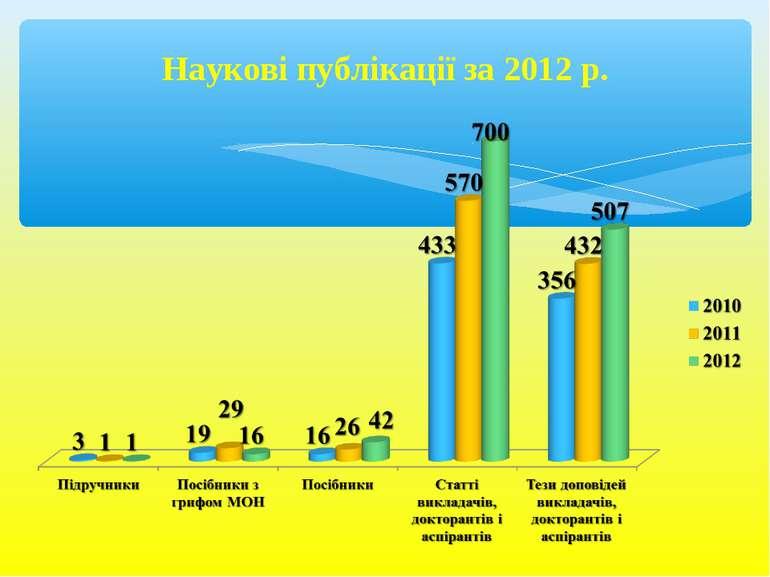 Наукові публікації за 2012 р.