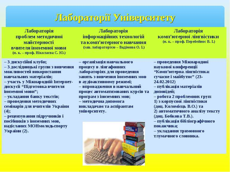 Лабораторії Університету Лабораторія проблем методичної майстерності вчителя ...