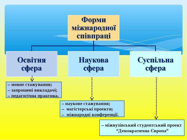 – мовне стажування; – запрошені викладачі; – педагогічна практика. – наукове ...