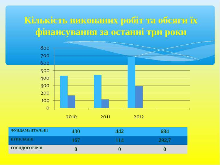 Кількість виконаних робіт та обсяги їх фінансування за останні три роки ФУНДА...