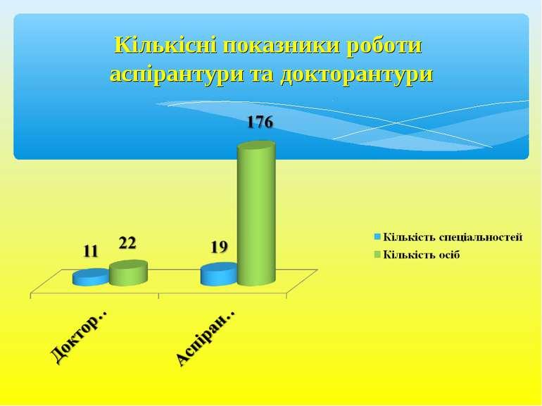 Кількісні показники роботи аспірантури та докторантури