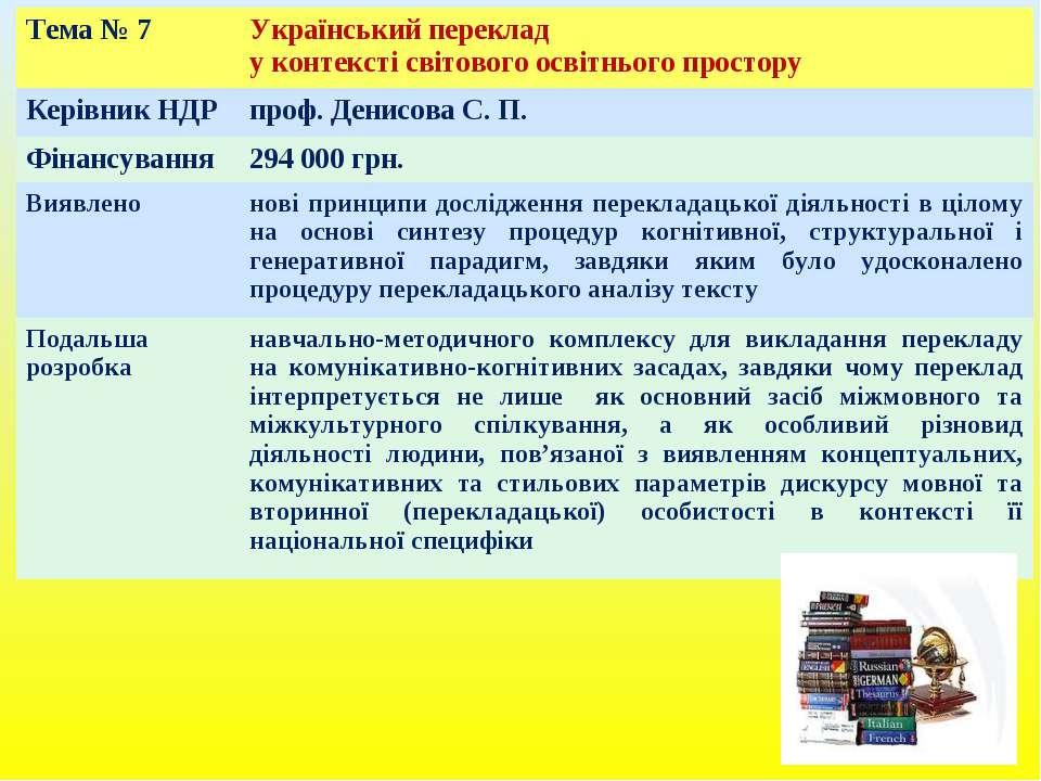 Тема № 7 Український переклад у контексті світового освітнього простору Керів...