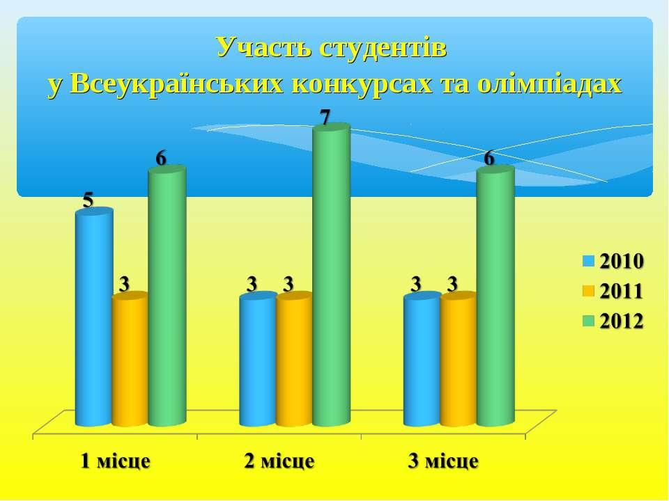 Участь студентів у Всеукраїнських конкурсах та олімпіадах