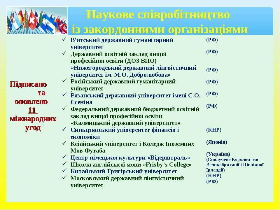 Наукове співробітництво із закордонними організаціями Підписано та оновлено 1...