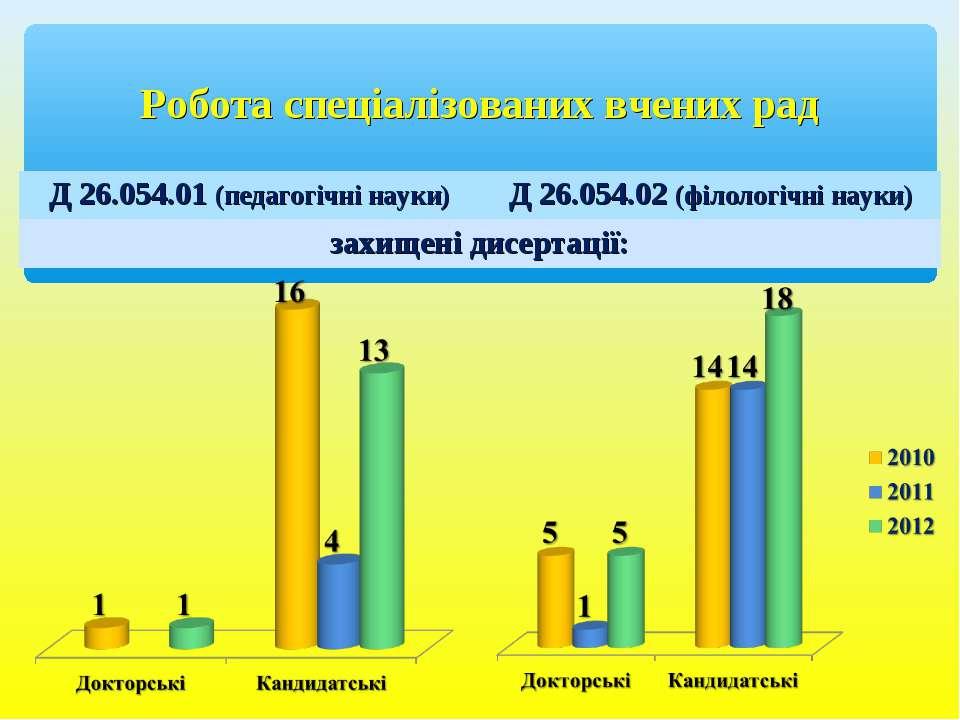 Робота спеціалізованих вчених рад Д 26.054.01 (педагогічні науки) Д 26.054.02...