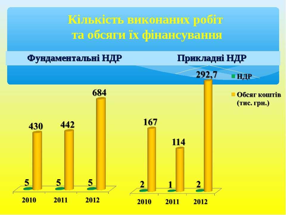 Кількість виконаних робіт та обсяги їх фінансування Фундаментальні НДР Прикла...