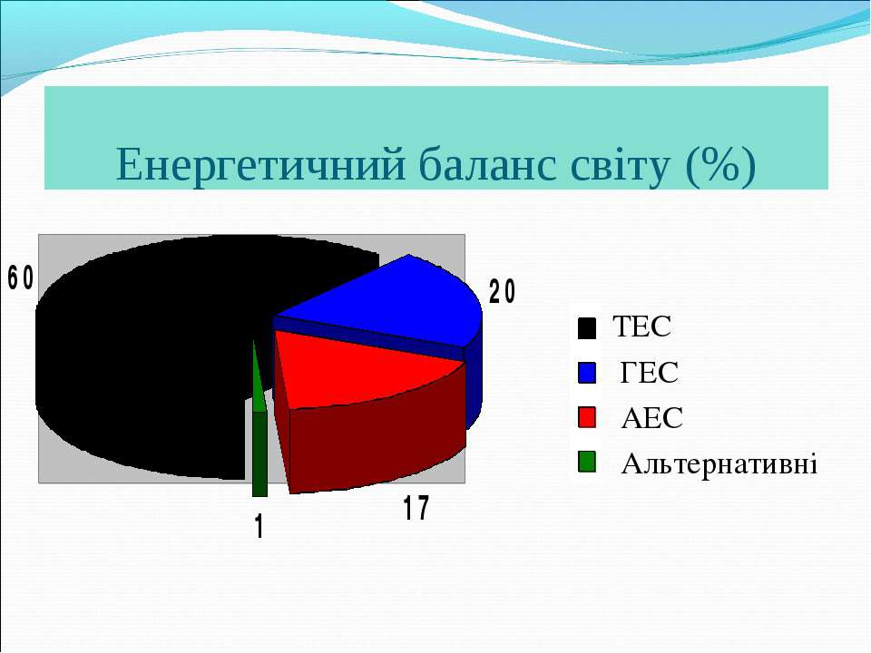 Енергетичний баланс світу (%) ТЕС ГЕС АЕС Альтернативні
