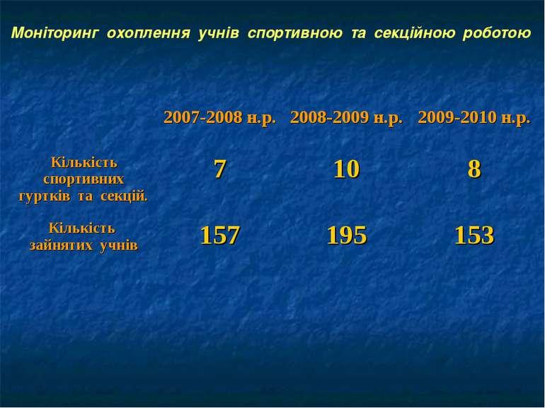 Моніторинг охоплення учнів спортивною та секційною роботою 2007-2008 н.р. 200...