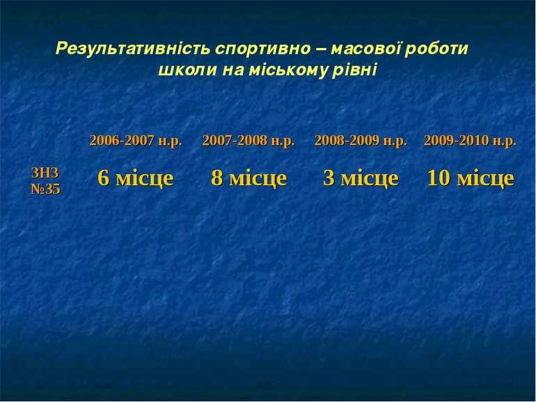 Результативність спортивно – масової роботи школи на міському рівні 2006-2007...