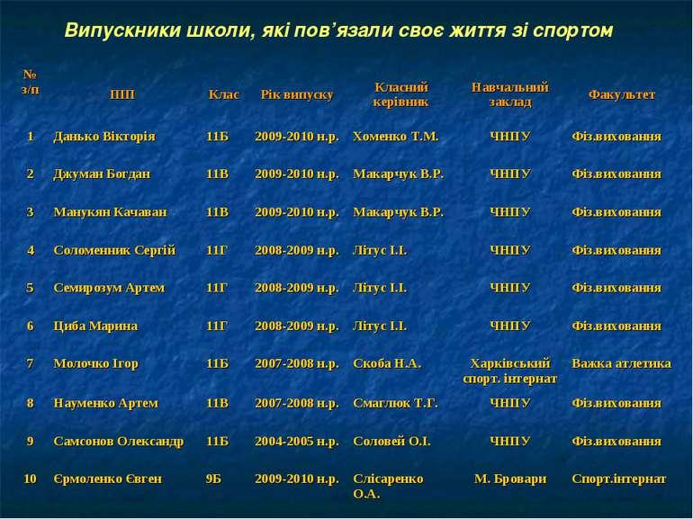 Випускники школи, які пов'язали своє життя зі спортом № з/п ПІП Клас Рік випу...
