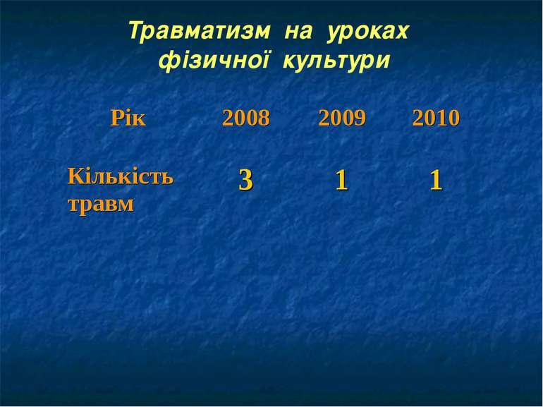 Травматизм на уроках фізичної культури Рік 2008 2009 2010 Кількість травм 3 1 1