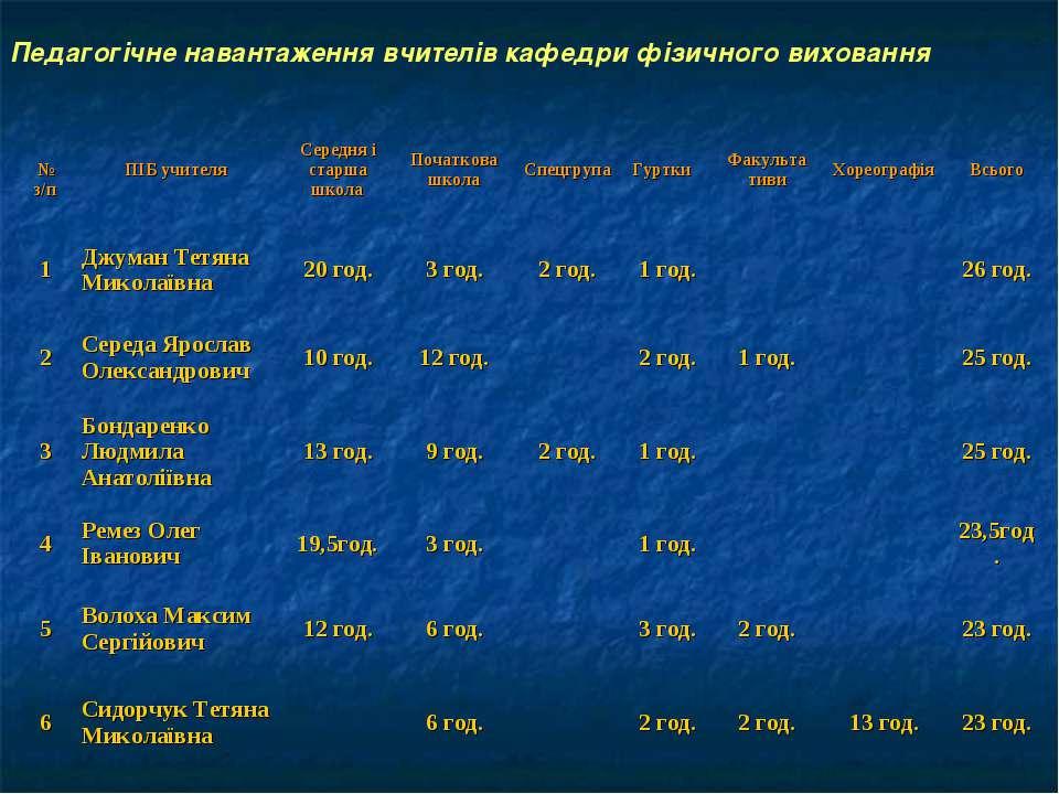 Педагогічне навантаження вчителів кафедри фізичного виховання № з/п ПІБ учите...