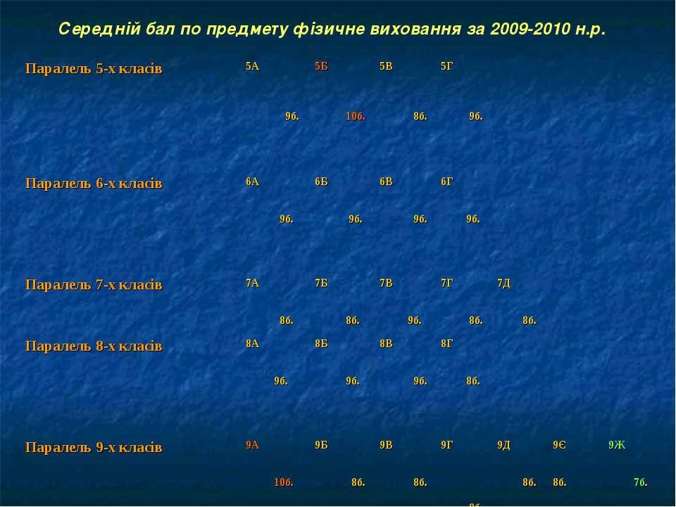 Середній бал по предмету фізичне виховання за 2009-2010 н.р. Паралель 5-х кла...