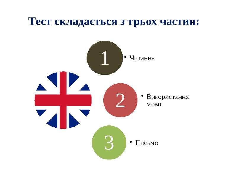 Тест складається з трьох частин: Animated radial list with picture (Intermedi...