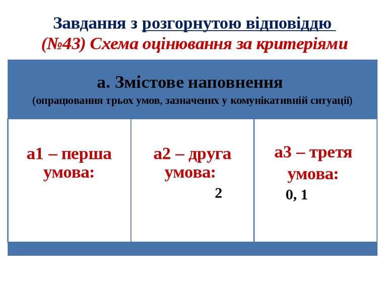 Завдання з розгорнутою відповіддю (№43) Схема оцінювання за критеріями