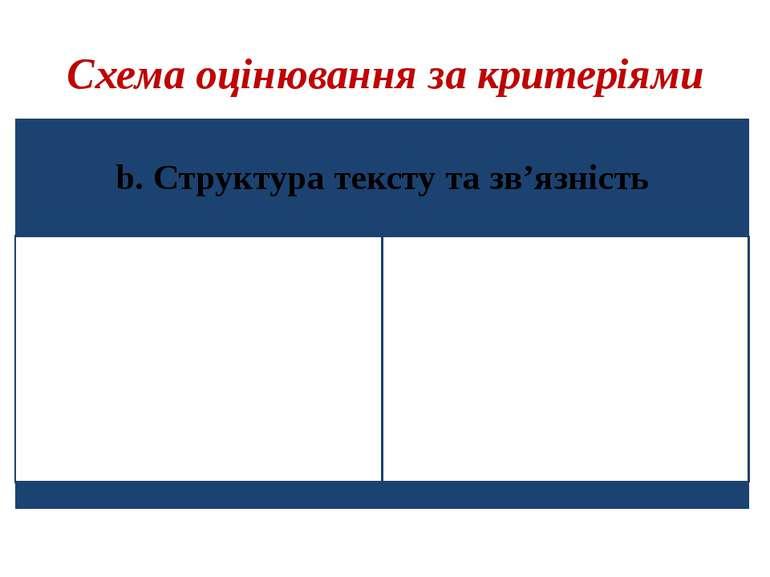 Схема оцінювання за критеріями
