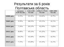 Результати за 6 років Полтавська область