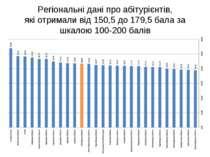 Регіональні дані про абітурієнтів, які отримали від 150,5 до 179,5 бала за шк...