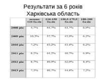 Результати за 6 років Харківська область