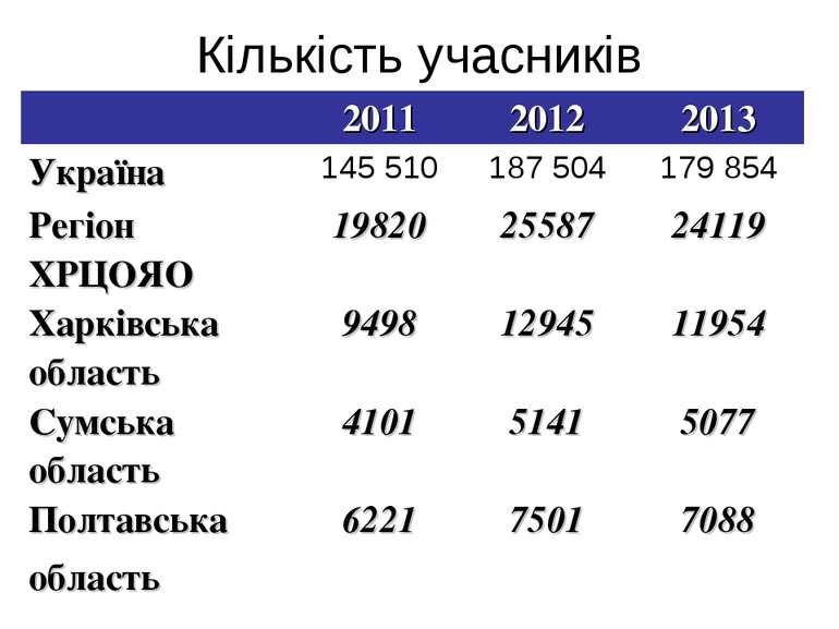 Кількість учасників 2011 2012 2013 Україна 145 510 187 504 179 854 Регіон ХРЦ...