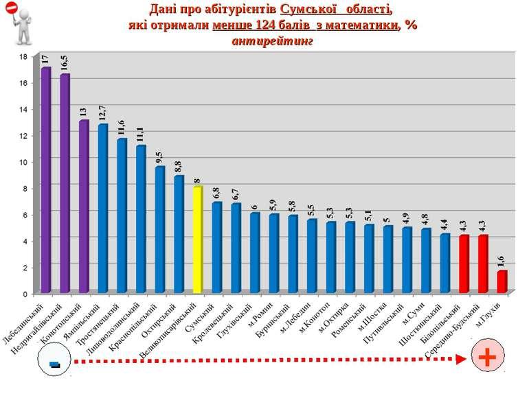 Дані про абітурієнтів Сумської області, які отримали менше 124 балів з матема...