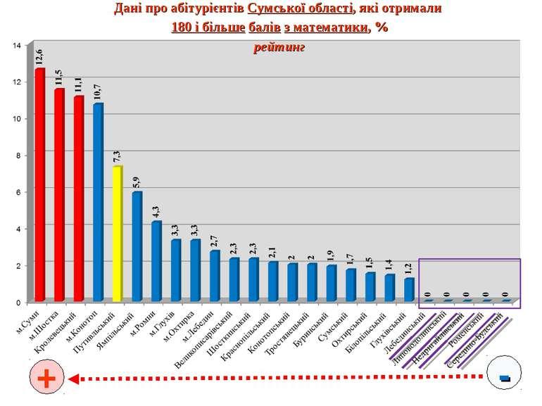 - + Дані про абітурієнтів Сумської області, які отримали 180 і більше балів з...