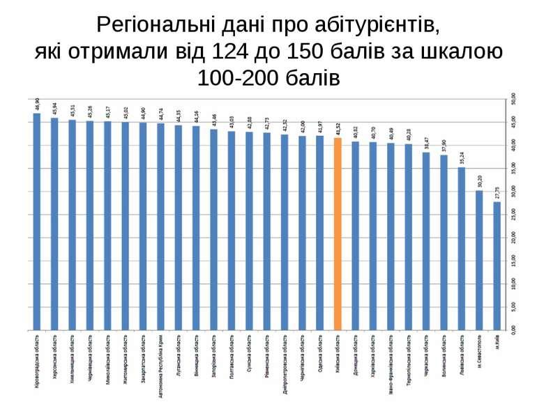 Регіональні дані про абітурієнтів, які отримали від 124 до 150 балів за шкало...