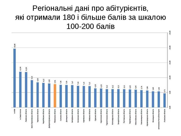 Регіональні дані про абітурієнтів, які отримали 180 і більше балів за шкалою ...